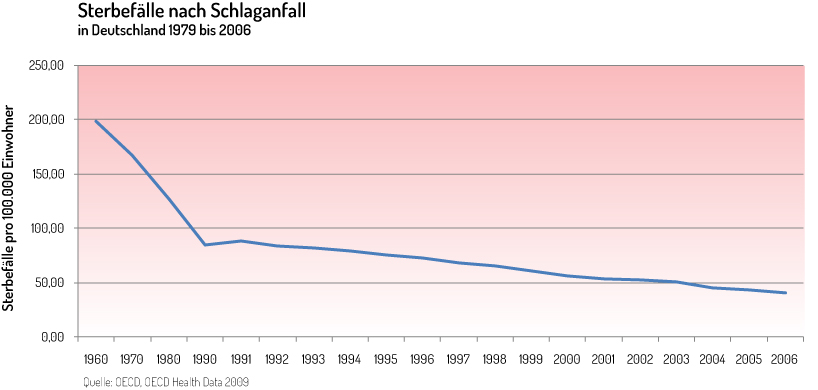 Grafik über Sterbefälle nach Schlaganfall Deutschland