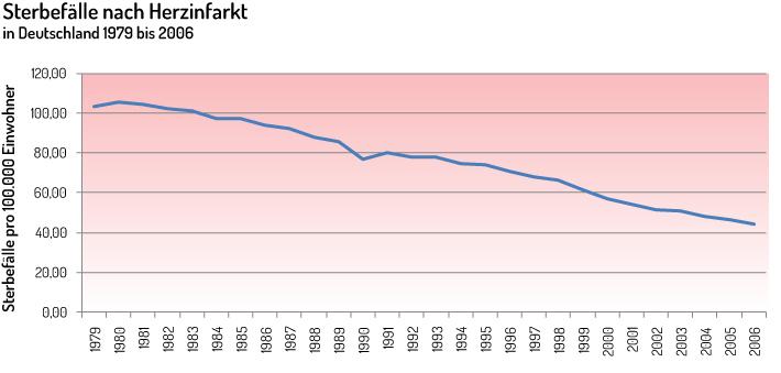 Grafik über Sterbefälle nach Herzinfakt Deutschland