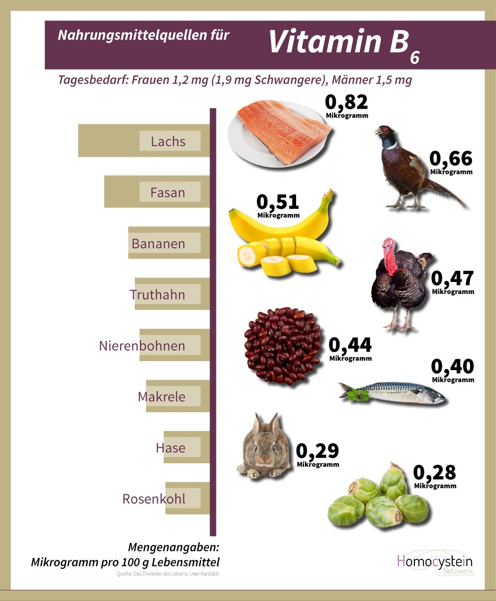 Anteil der Vitamine B9, B9 sowie Folsäure in Lebensmitteln