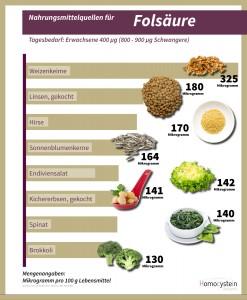 Infografik-Folsäure - Homocystein