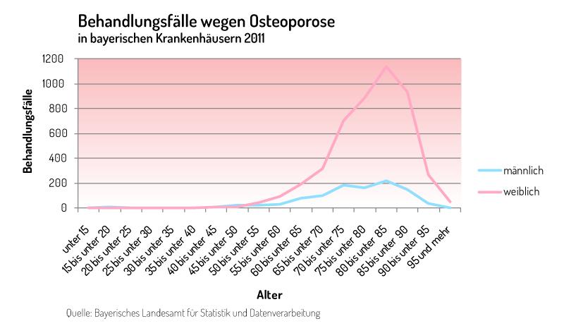 Grafik Behandlungsfälle (Alter) wegen Osteoporose