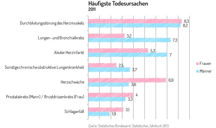 Grafik - Häufigste Todesursachen 2011