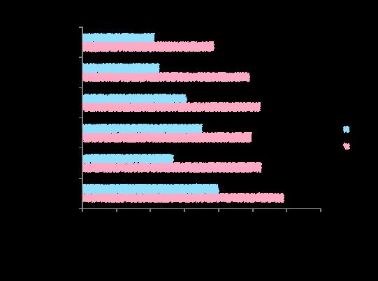 Depressive Symptome in der Bevölkerung (Alter, Geschlecht)